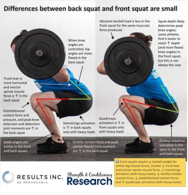 diferenze tra il back squat ed il front squat