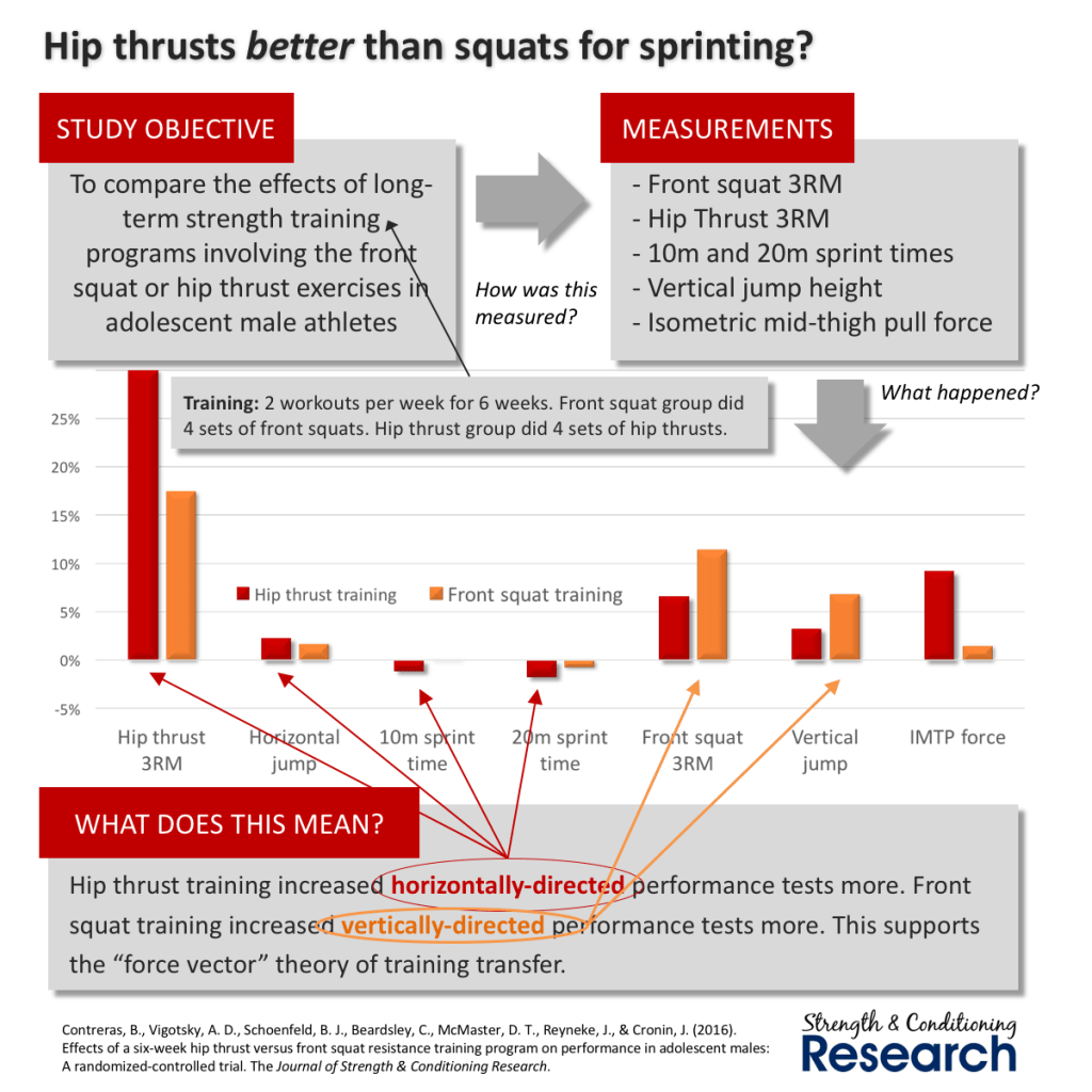 hip thrust training